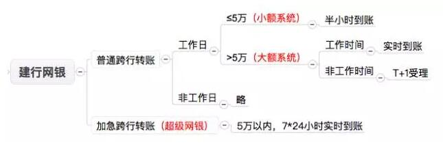 中国的支付清算体系