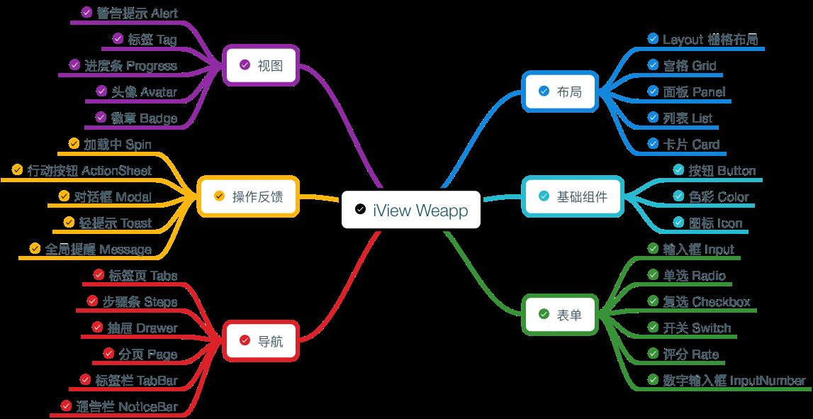 iview-weapp
